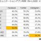 面白いデータ。LINEは網羅してるなぁ。